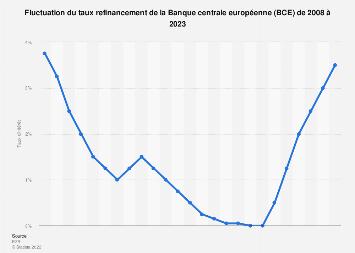 Fluctuation des taux d'intérêt de la BCE 2008-2017