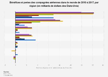 Bénéfices et pertes des compagnies aériennes dans le monde par région 2010-2017