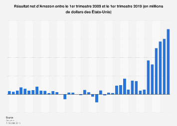 Amazon : résultat net trimestriel 2009-2019