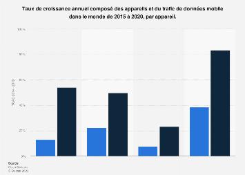TCAC appareils et trafic de données mobiles au mobile 2015-2020