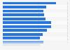 Nombre d'employés de John Deere 2002-2018