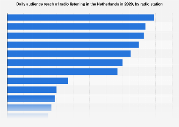 Leading radio stations based on audience reach in the Netherlands 2016
