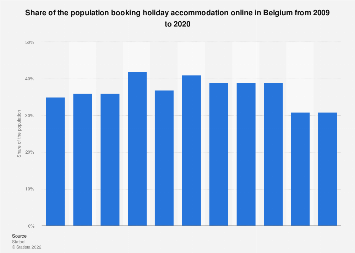 Share of the population booking holiday accommodation online in Belgium 2009-2017