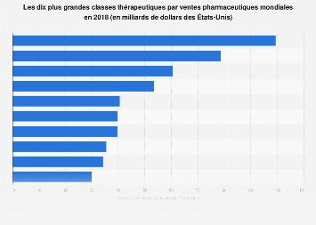 Les dix plus grandes classes thérapeutiques par ventes pharmaceutiques mondiales 2018