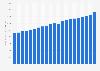 Consommation mondiale de gaz naturel 1998-2018