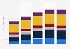 Valeur mondiale du marché des jeux vidéo par segment 2013-2017