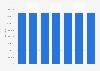 CIC : nombre d'actions émises 2012-2017