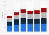 CIC : résultats annuels du pôle Banque de financementdans le monde 2013-2018