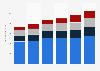 CIC : résultats annuels  du pôle «Banque privée» 2013-2018