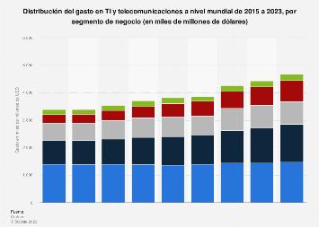 Gasto en TI y telecomunicaciones en el mundo por segmento de negocio 2015-2019