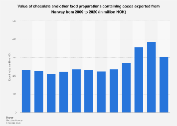 Export value of chocolate, food preparations containing cocoa from Norway 2008-2017