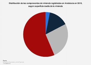 Compraventas de vivienda distribuidas según superficie media Andalucía 2015