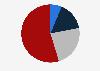 Compraventas de vivienda distribuidas según superficie media Islas Baleares 2018