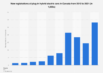New registrations of plug-in hybrid electric cars in Canada 2012-2016