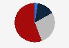 Compraventas de vivienda distribuidas según superficie media C. Valenciana 2015