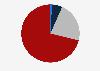 Compraventas de vivienda distribuidas según superficie media Navarra 2015