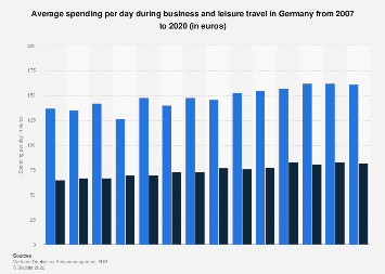 Business and leisure travel daily spending in Germany 2007-2016