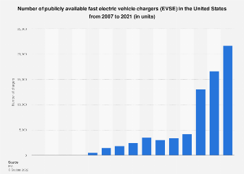 Number of publicly available fast EVSE chargers in the U.S. 2007-2016