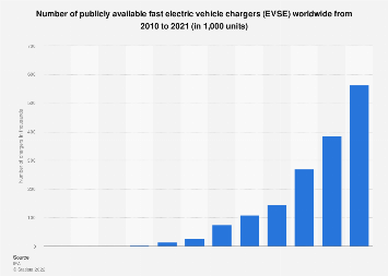 Number of publicly available fast EVSE chargers 2010-2016