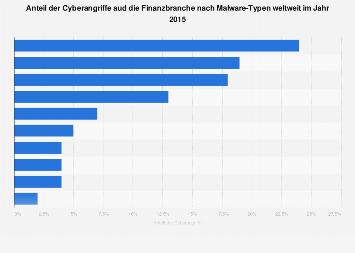 Anteil der Cyberangriffe auf die Finanzbranche nach Trojaner weltweit 2015