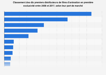 Part de marché des distributeurs de films d'animation en exclusivité 2008-2017