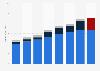 Revenue of Starbucks worldwide 2012-2016, by region