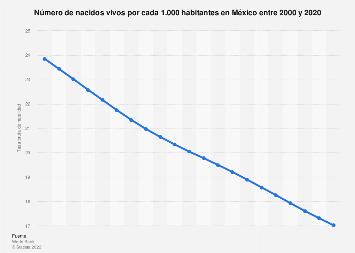 Evolución de la tasa bruta de natalidad en México 2006-2016