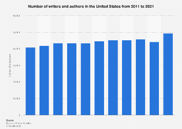 Number of writers and authors in the U.S. 2011-2017