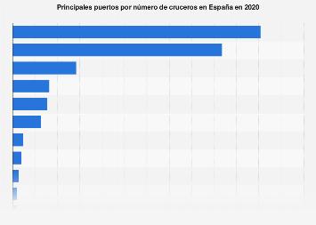 Principales puertos por número de cruceros España 2017