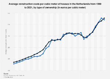 Average construction costs per cubic meter Netherlands, by type of ownership 2006-16