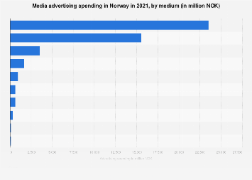 Advertising spending in Norway 2017, by medium