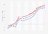 Literacy rate in Brazil 2014