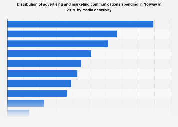 Distribution of ad and marketing communications spending in Norway 2016, by media