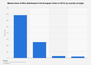 Market share of films distributed in the EU 2016, by country of origin