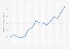 Evolución del precio del oro en el mercado Comex 2015-2016
