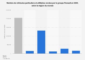 Véhicules vendus par Renault dans différentes régions du monde 2018