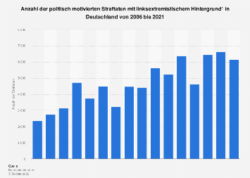 Linksextremismus: Linksextremistische Straftaten in Deutschland bis 2016