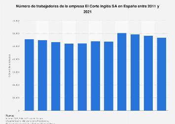 Trabajadores en la empresa El Corte Inglés SA 2011-2017