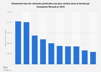 Véhicules particuliers les mieux vendus par Renault dans le monde, en 2018