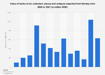 Export value of works of art, collectors' pieces and antiques from Norway 2008-2017
