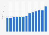 Cifra anual de buques de crucero en el mundo 2010-2027