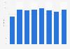 Share of enterprises that received online orders in Denmark 2009-2016
