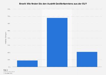 Brexit - Meinung zum Austritt Großbritanniens aus der EU 2019