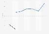 Carrefour Banque : valeurs des ratios financiers par type du groupe 2014-2017