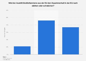 Einschätzung zum Zusammenhalt der EU nach dem Brexit 2018