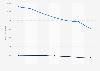 Carrefour Banque : valeur des encours par type 2014-2017