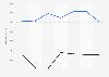 Carrefour Banque : actifs et passifs relatifs aux établissements de crédit 2014-2017