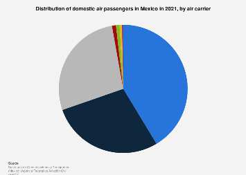 Domestic market share of major airlines in Mexico 2017