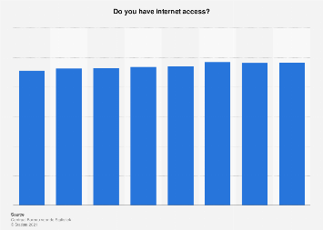 Share of individuals with internet access in the Netherlands 2012-2017