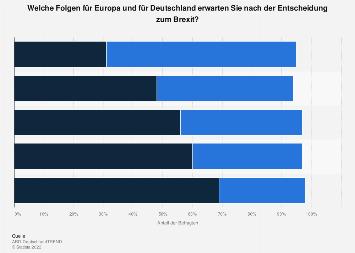 Umfrage zu den Folgen des Brexit für Deutschland und die EU 2016